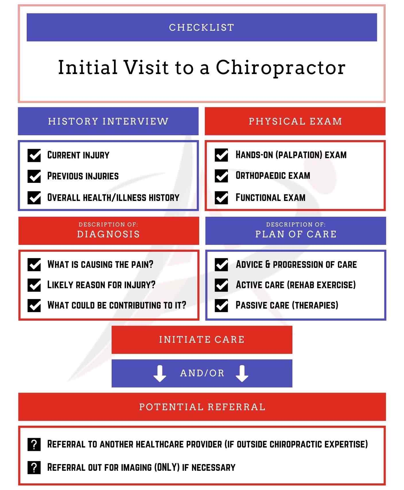 What to expect from a visit to a chiropractor checklist image